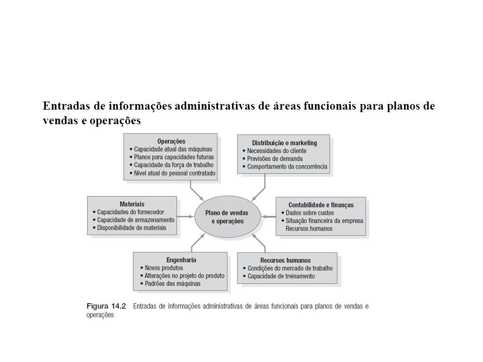 Entradas de informações administrativas de áreas funcionais para planos de vendas e operações