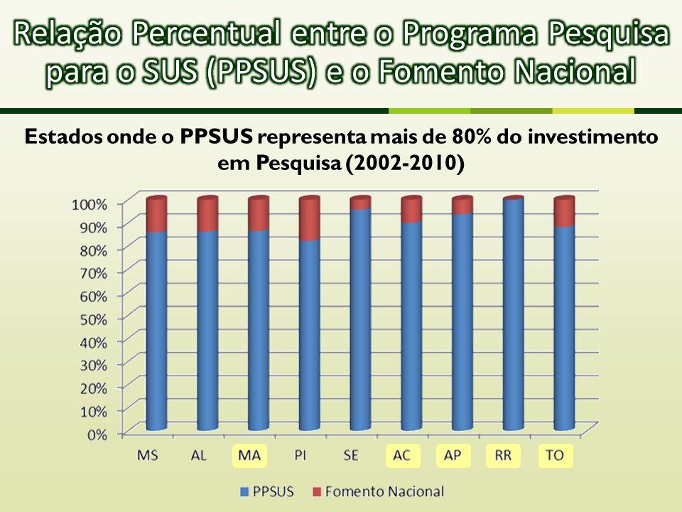 Relação Percentual entre o Programa Pesquisa para o SUS (PPSUS) e o Fomento Nacional