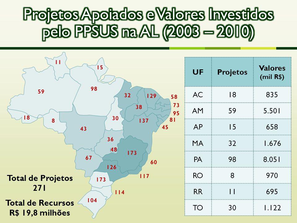 Projetos Apoiados e Valores Investidos pelo PPSUS na AL (2003 – 2010)