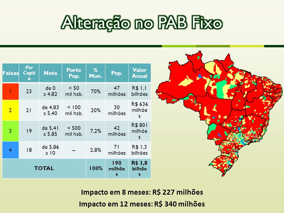 Impacto em 8 meses: R$ 227 milhões Impacto em 12 meses: R$ 340 milhões