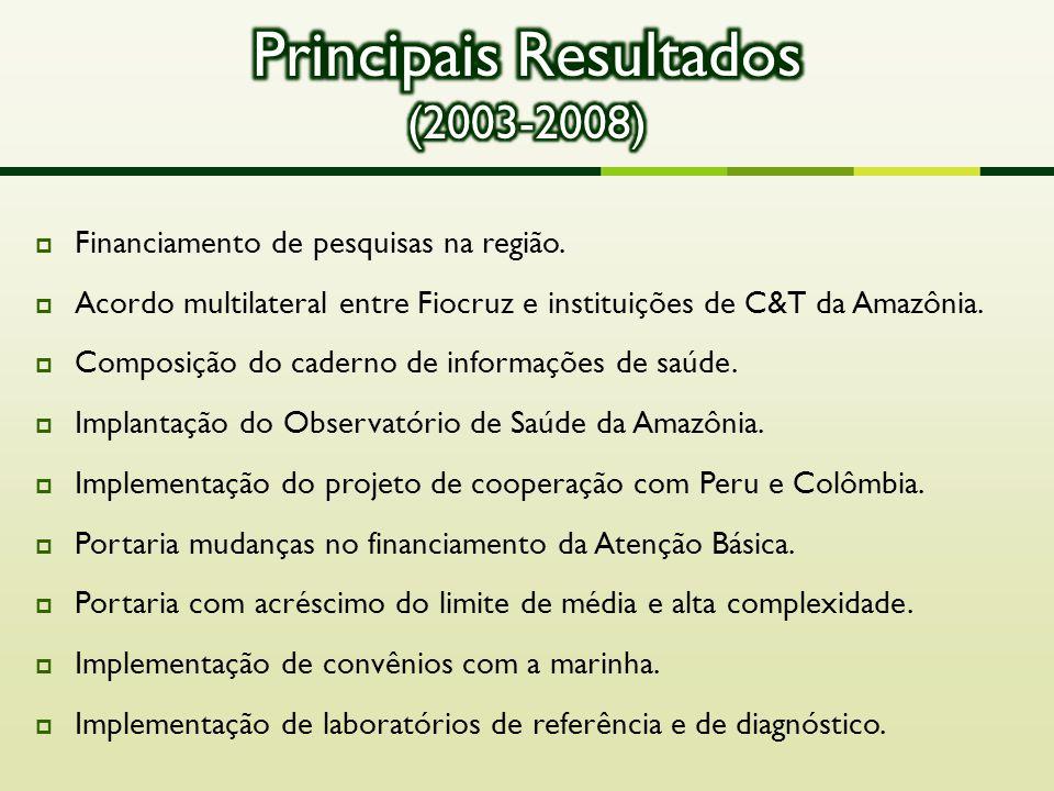 Principais Resultados (2003-2008)