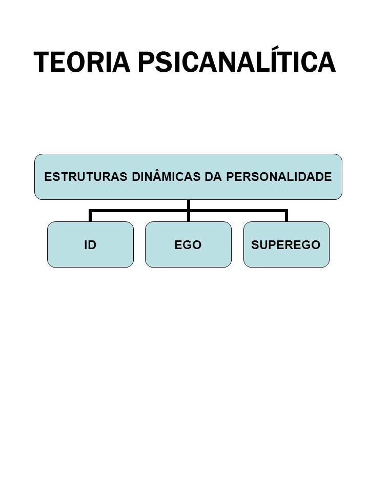 TEORIA PSICANALÍTICA