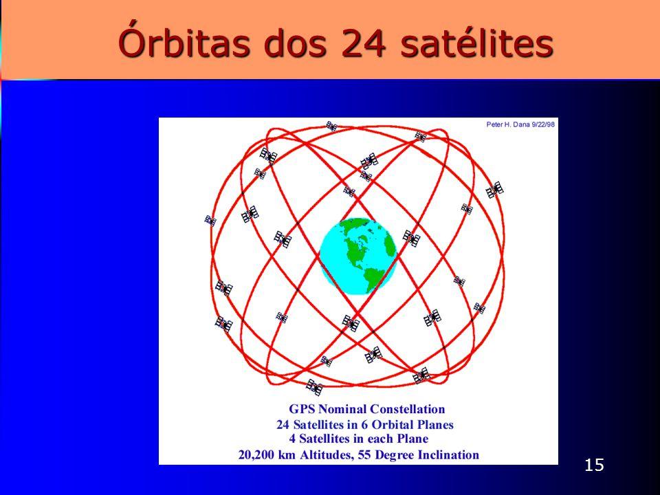 Órbitas dos 24 satélites