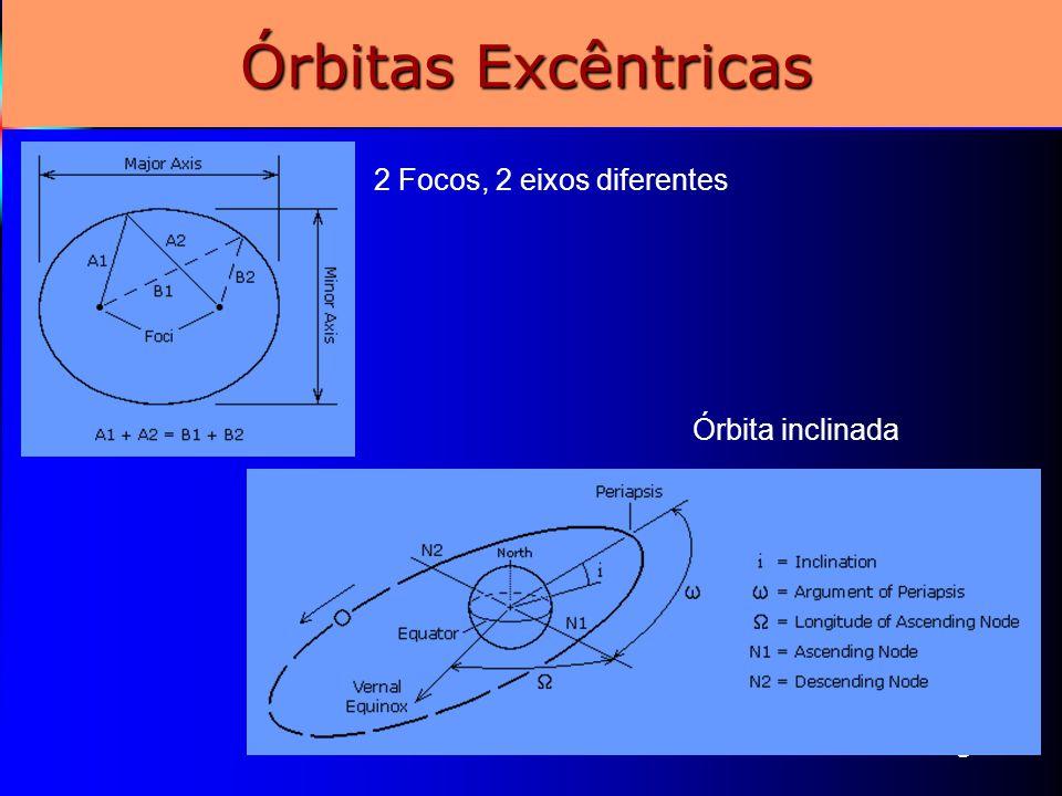 Órbitas Excêntricas 2 Focos, 2 eixos diferentes Órbita inclinada