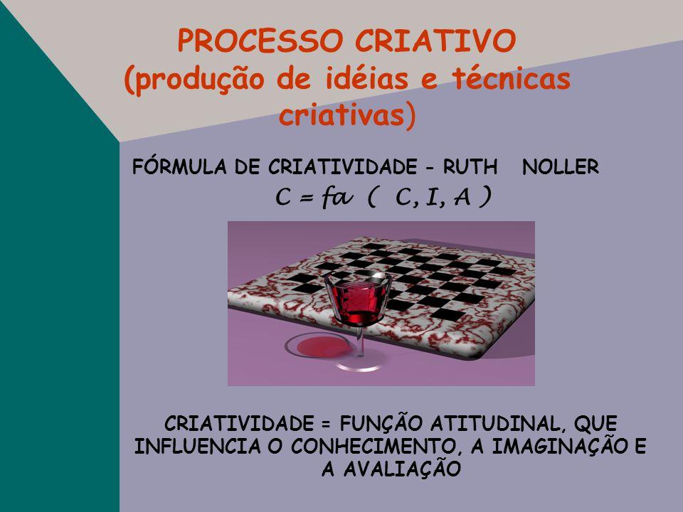 PROCESSO CRIATIVO (produção de idéias e técnicas criativas)