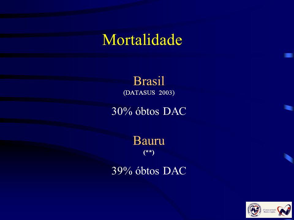 Brasil (DATASUS 2003) 30% óbtos DAC