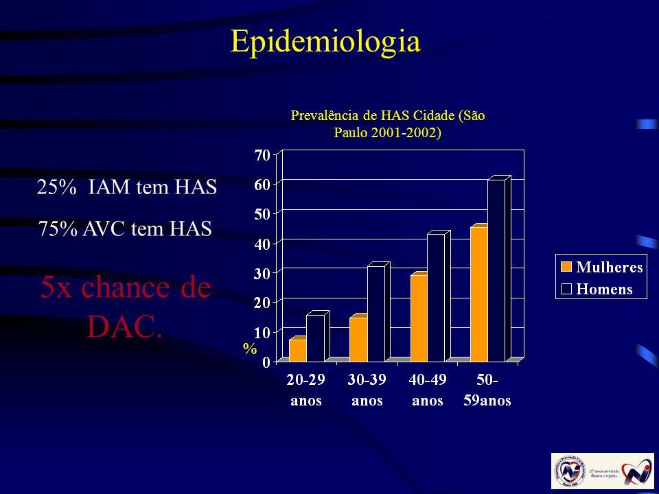 Prevalência de HAS Cidade (São Paulo 2001-2002)