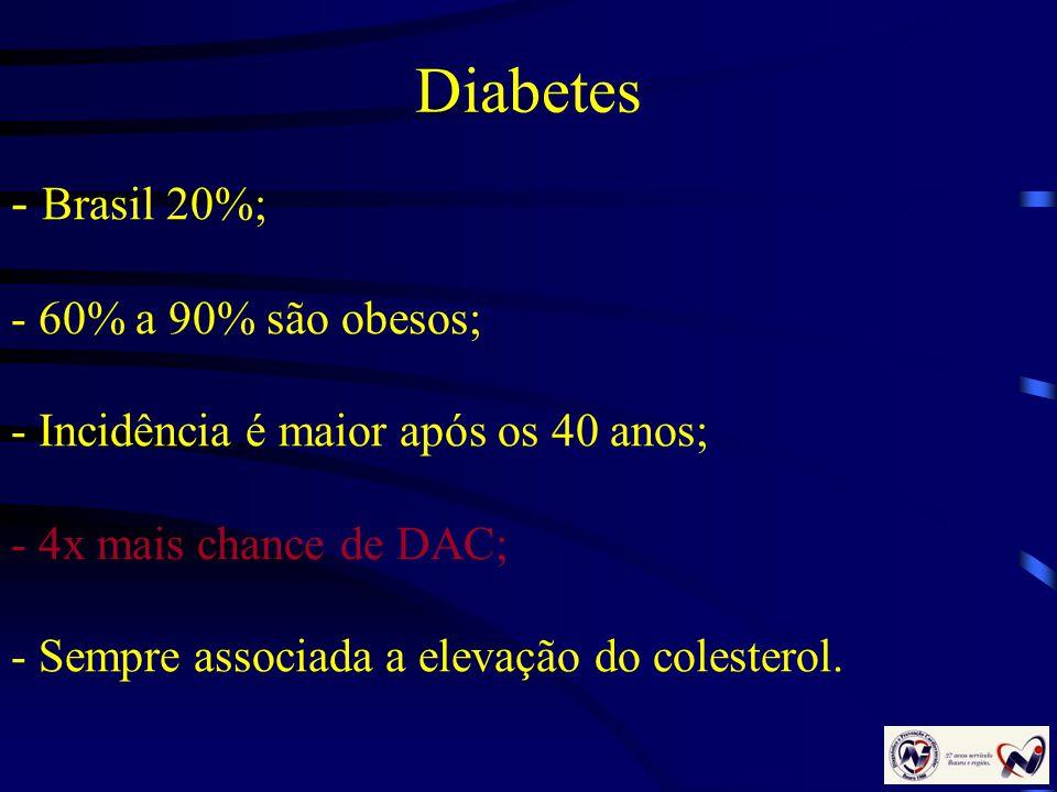 Diabetes Brasil 20%; 60% a 90% são obesos;