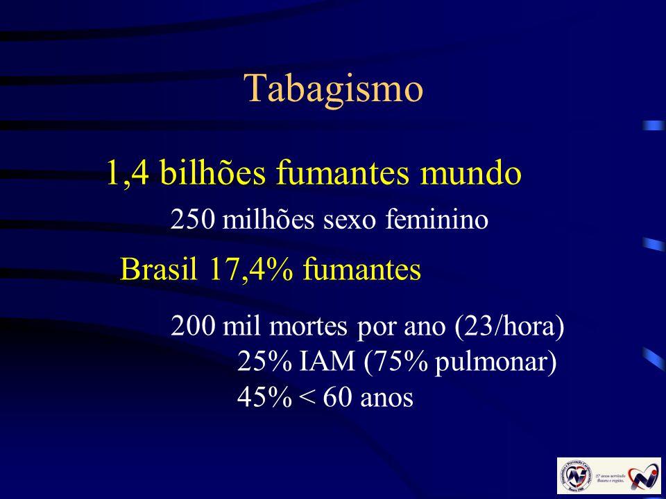 Tabagismo 1,4 bilhões fumantes mundo 250 milhões sexo feminino