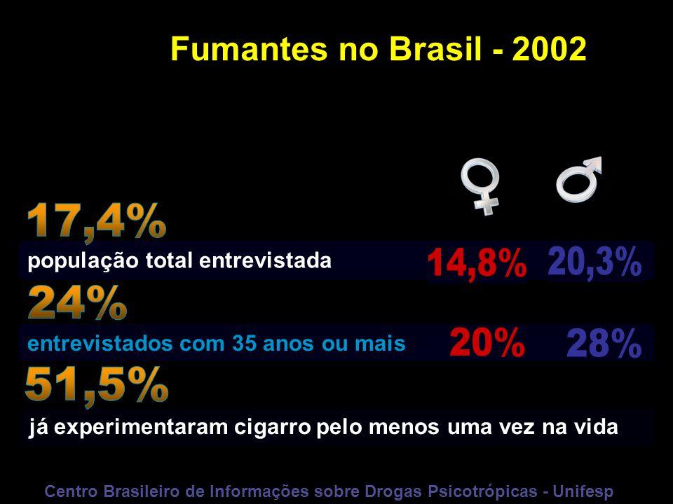 Centro Brasileiro de Informações sobre Drogas Psicotrópicas - Unifesp
