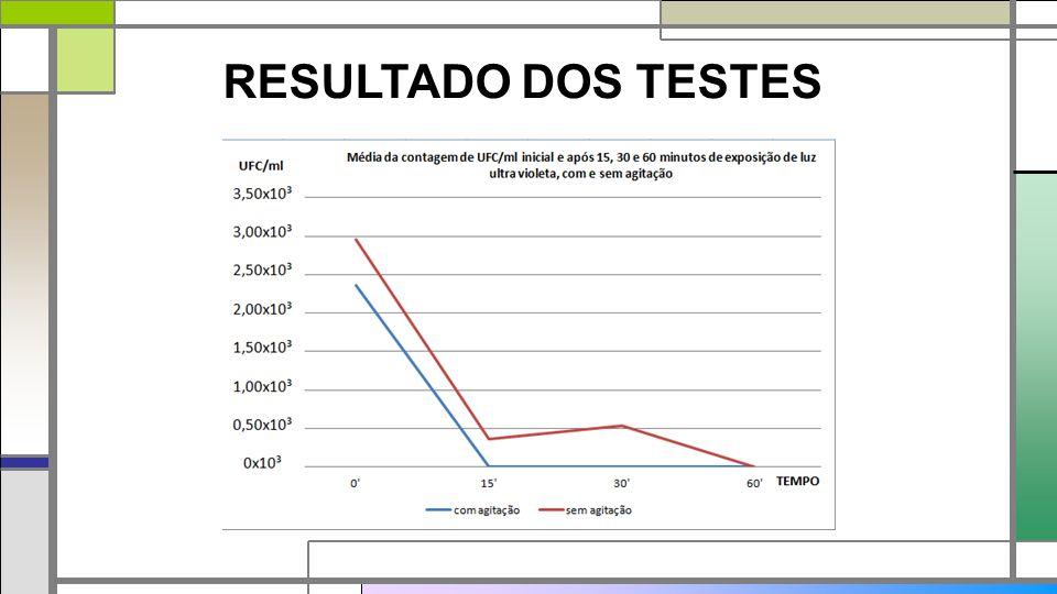 RESULTADO DOS TESTES Com agitação: