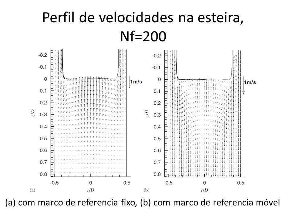 Perfil de velocidades na esteira, Nf=200