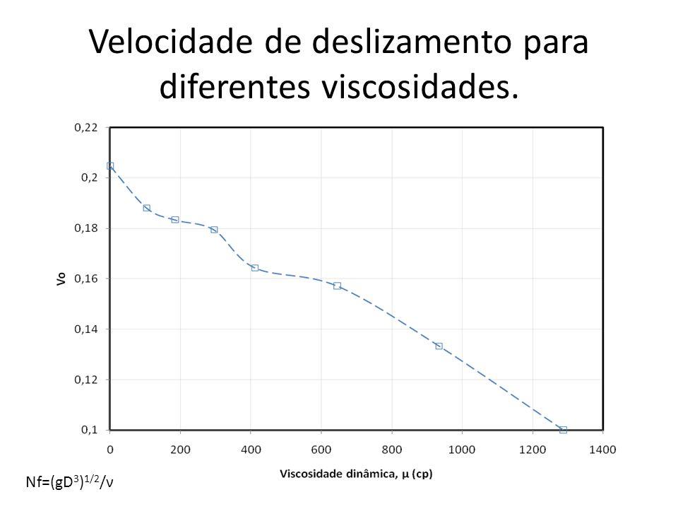 Velocidade de deslizamento para diferentes viscosidades.
