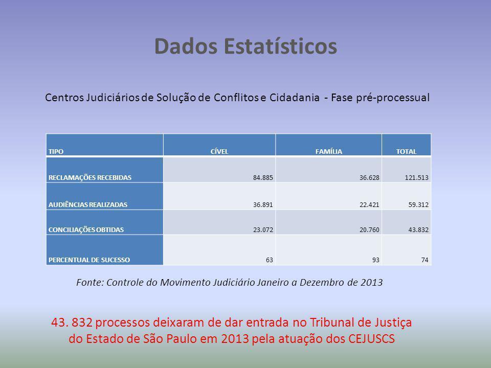 Fonte: Controle do Movimento Judiciário Janeiro a Dezembro de 2013