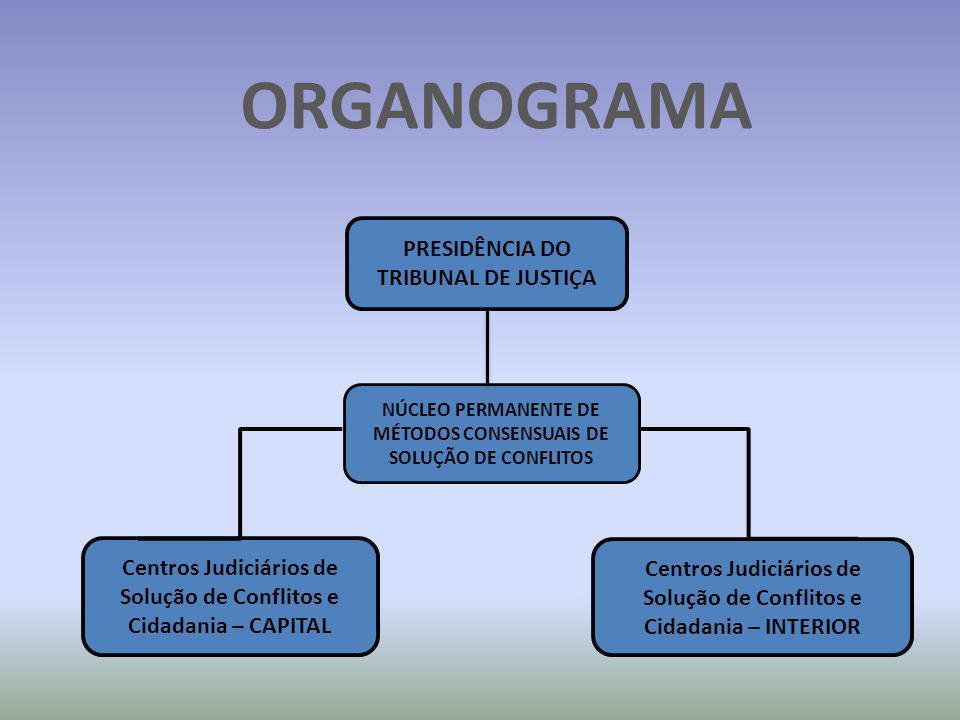 ORGANOGRAMA PRESIDÊNCIA DO TRIBUNAL DE JUSTIÇA