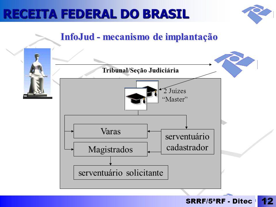 InfoJud - mecanismo de implantação Tribunal/Seção Judiciária