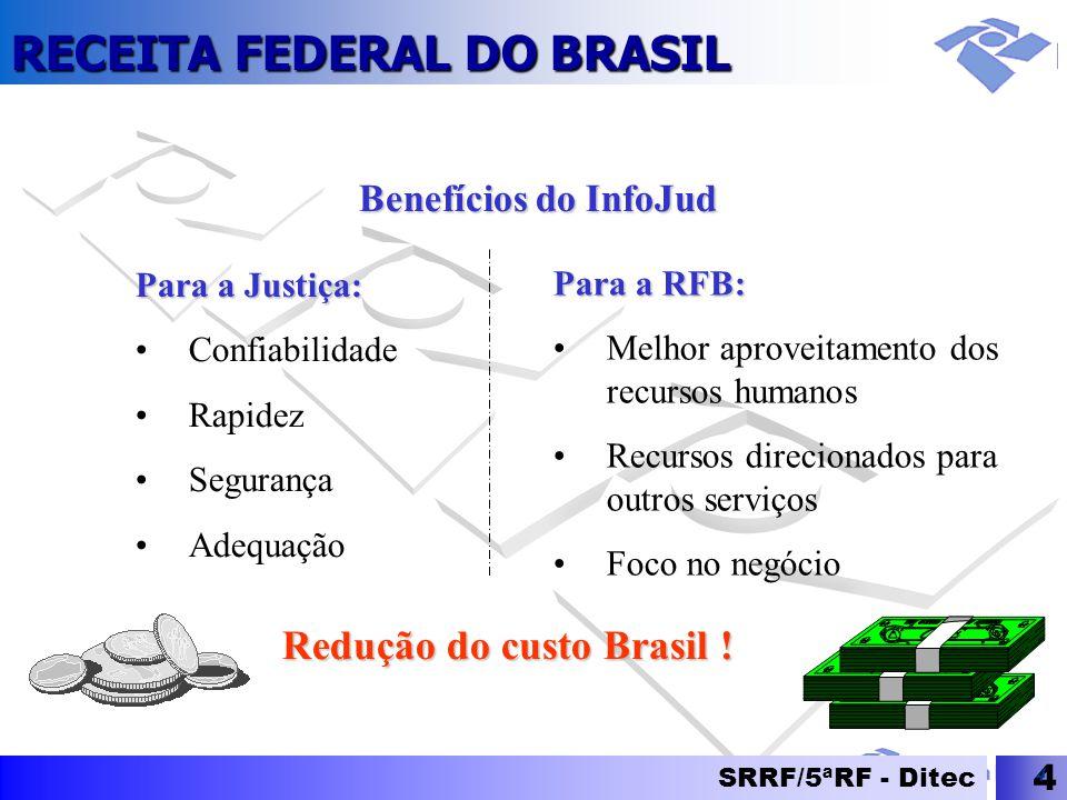 Redução do custo Brasil !