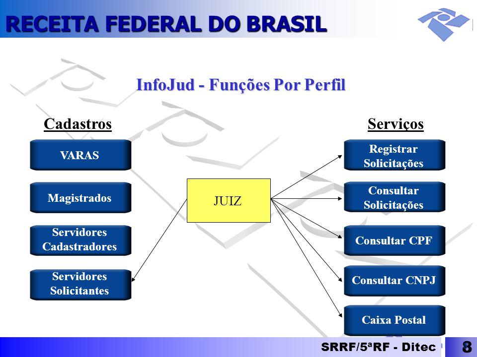 InfoJud - Funções Por Perfil