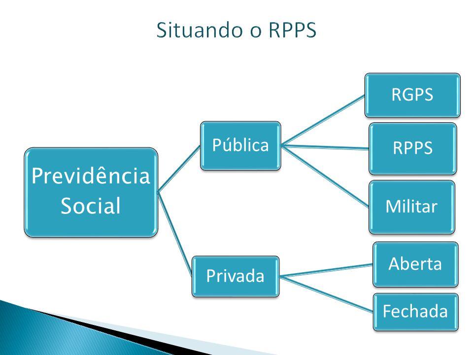 Situando o RPPS Pública RGPS RPPS Militar Privada Aberta Fechada