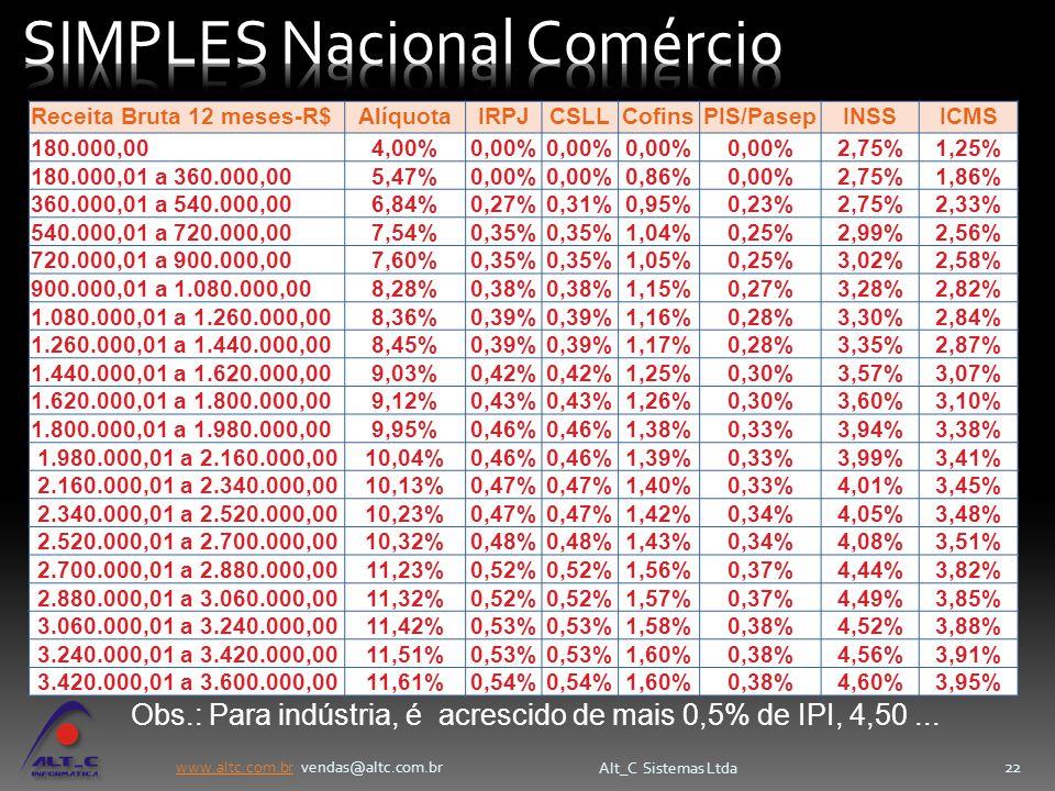 SIMPLES Nacional Comércio