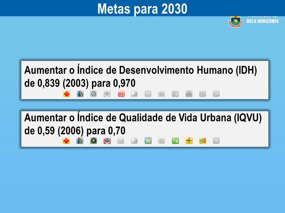 Metas para 2030 Aumentar o Índice de Desenvolvimento Humano (IDH) de 0,839 (2003) para 0,970.