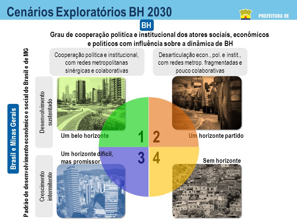 1 3 4 2 Cenários Exploratórios BH 2030 BH