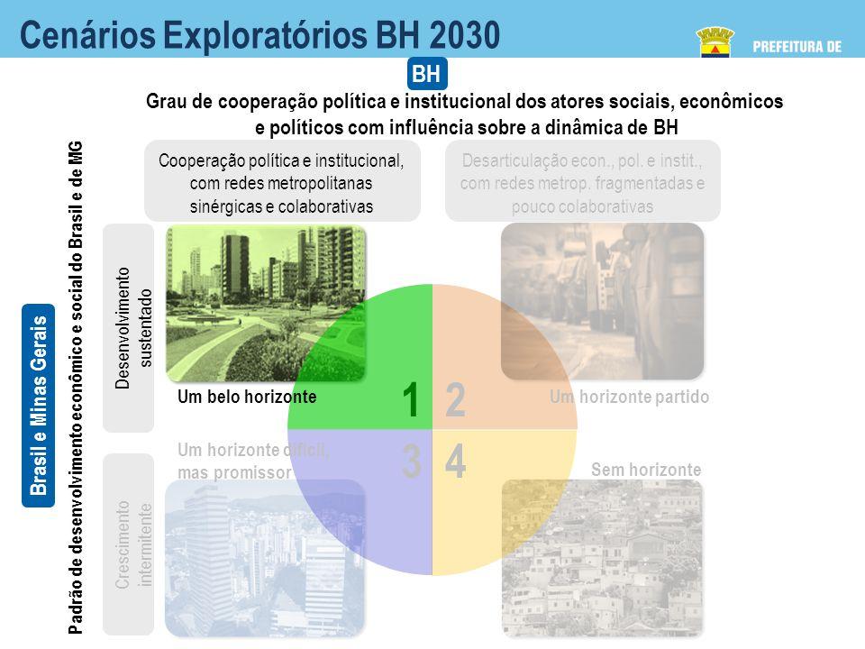 1 2 3 4 Cenários Exploratórios BH 2030 BH
