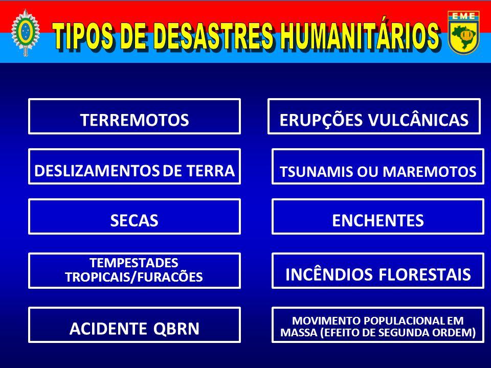 TIPOS DE DESASTRES HUMANITÁRIOS