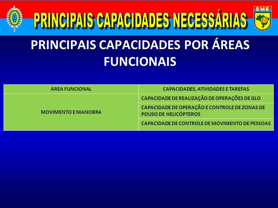 PRINCIPAIS CAPACIDADES POR ÁREAS FUNCIONAIS