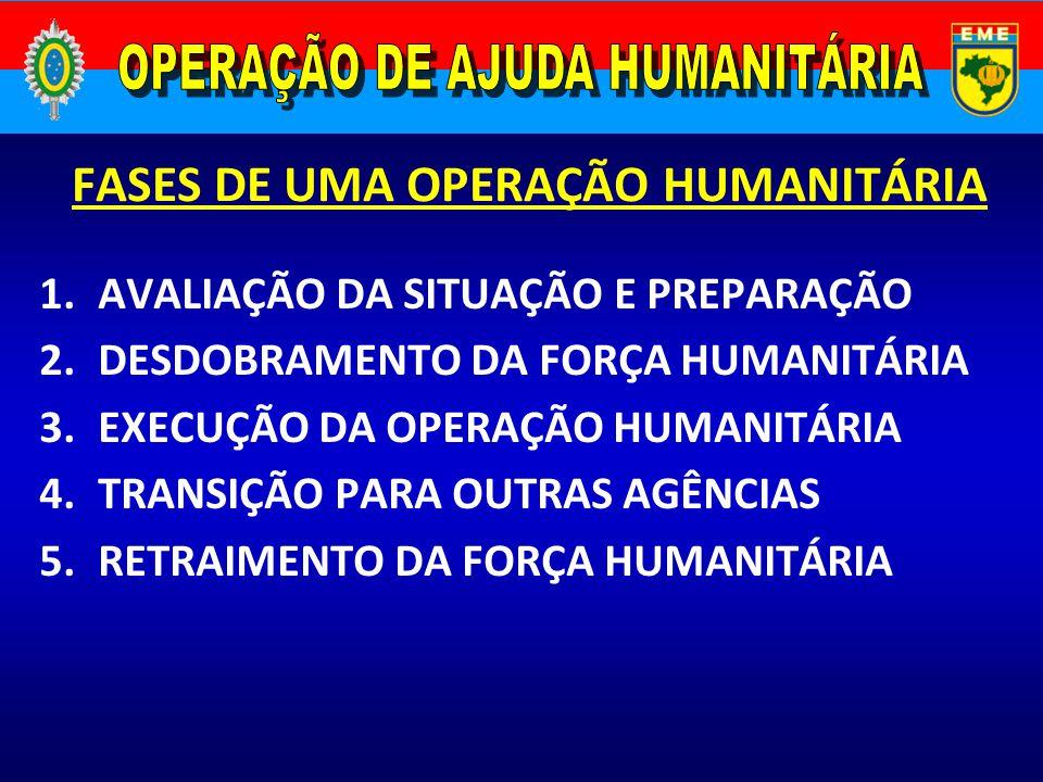 FASES DE UMA OPERAÇÃO HUMANITÁRIA