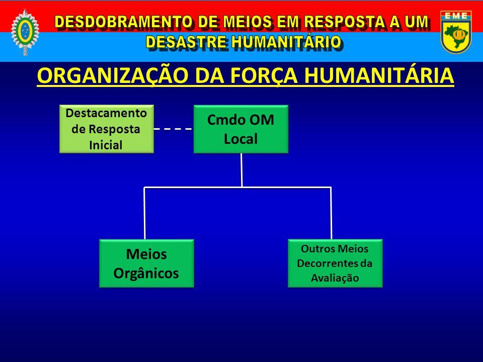 ORGANIZAÇÃO DA FORÇA HUMANITÁRIA