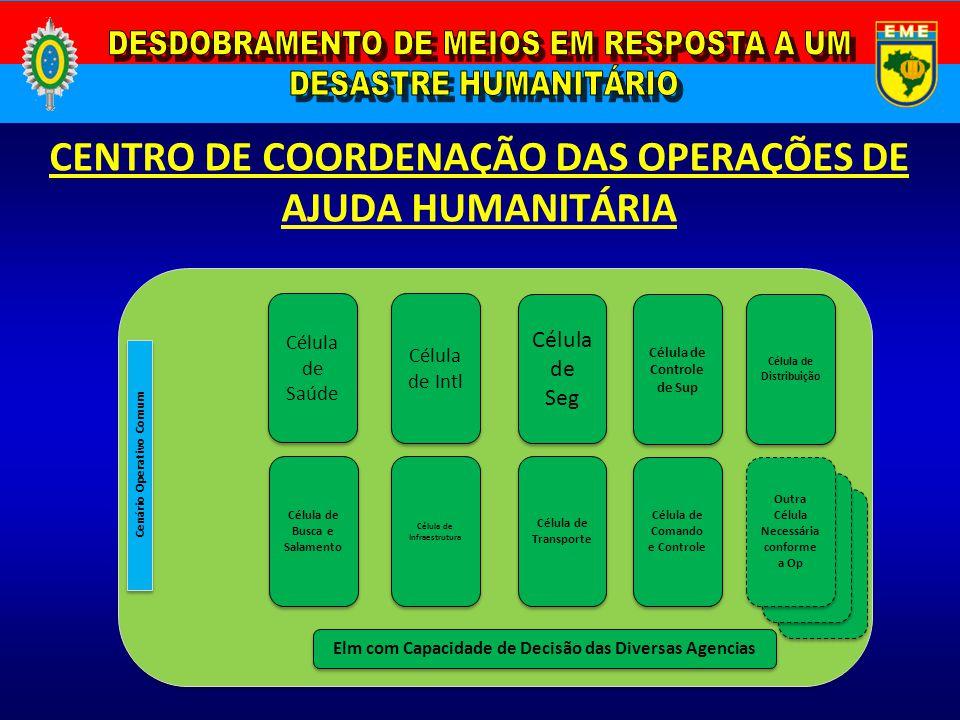 CENTRO DE COORDENAÇÃO DAS OPERAÇÕES DE AJUDA HUMANITÁRIA