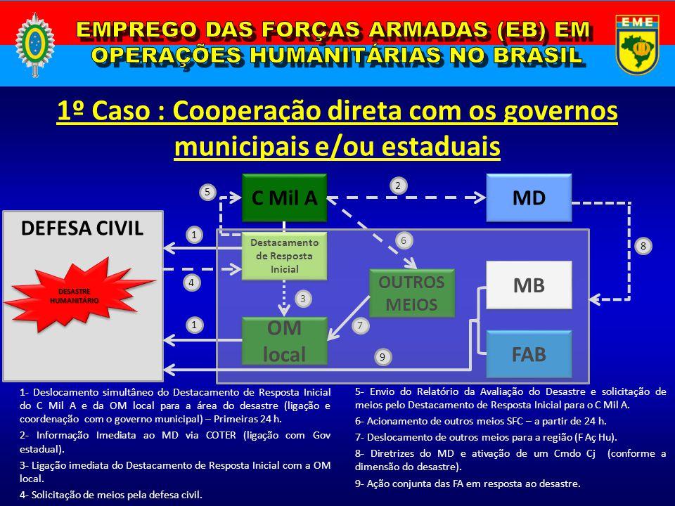 1º Caso : Cooperação direta com os governos municipais e/ou estaduais