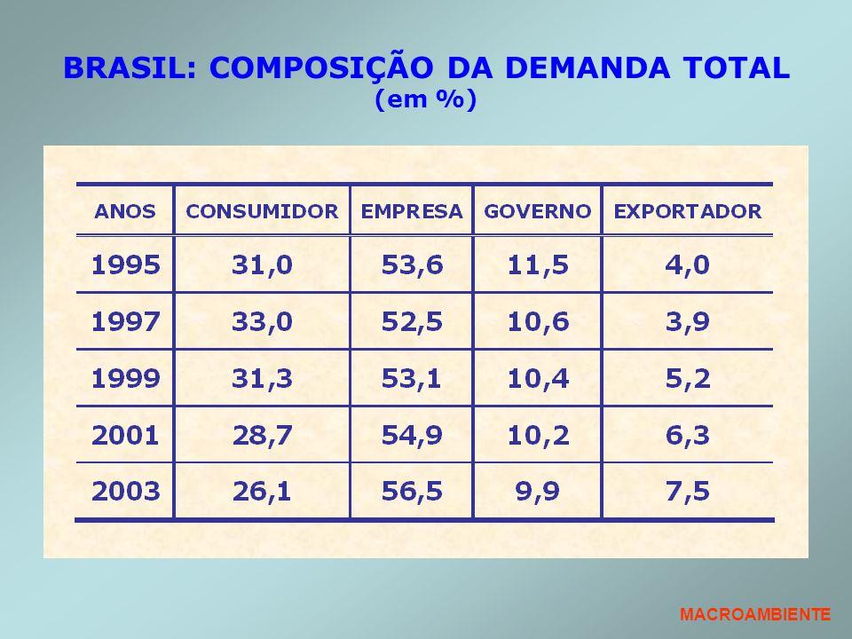 BRASIL: COMPOSIÇÃO DA DEMANDA TOTAL (em %)
