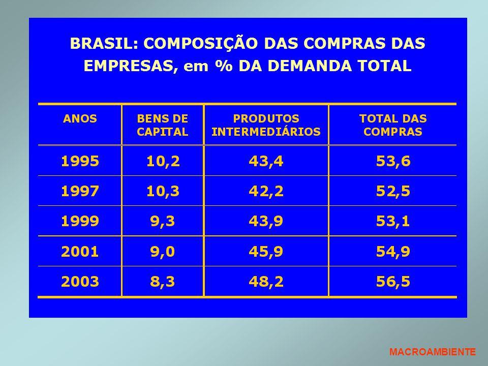 BRASIL: COMPOSIÇÃO DAS COMPRAS DAS EMPRESAS, em % DA DEMANDA TOTAL