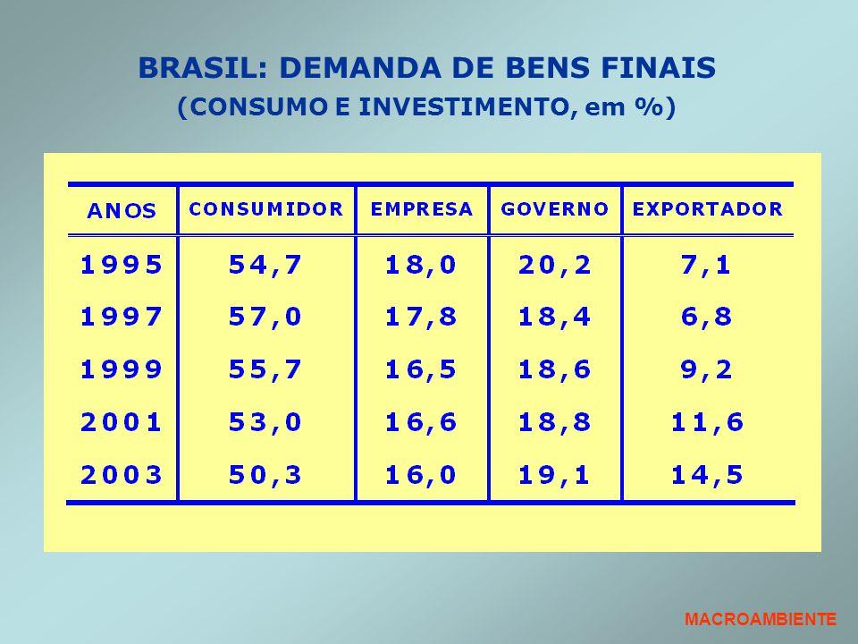 BRASIL: DEMANDA DE BENS FINAIS (CONSUMO E INVESTIMENTO, em %)