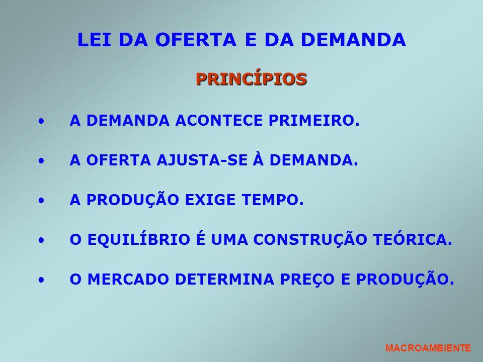 LEI DA OFERTA E DA DEMANDA