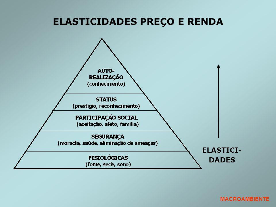 ELASTICIDADES PREÇO E RENDA