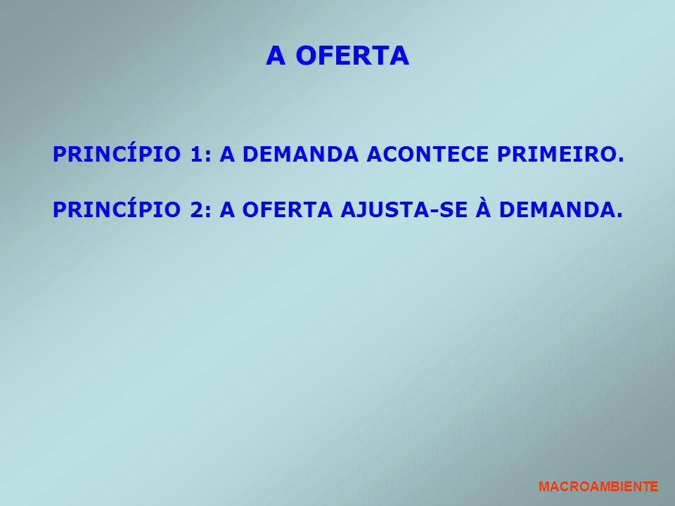 A OFERTA PRINCÍPIO 1: A DEMANDA ACONTECE PRIMEIRO.