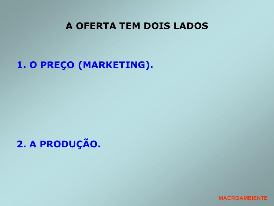A OFERTA TEM DOIS LADOS 1. O PREÇO (MARKETING). 2. A PRODUÇÃO.