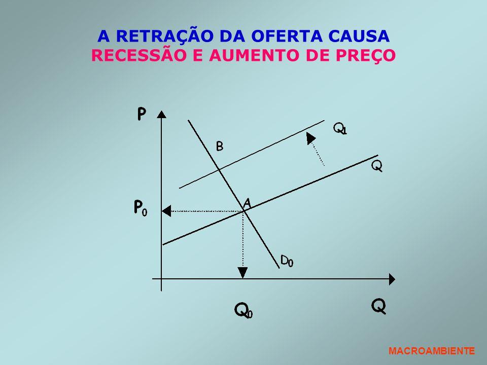 A RETRAÇÃO DA OFERTA CAUSA RECESSÃO E AUMENTO DE PREÇO