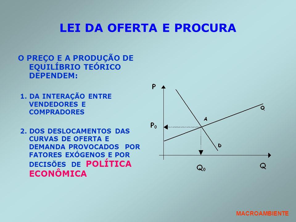 LEI DA OFERTA E PROCURA O PREÇO E A PRODUÇÃO DE EQUILÍBRIO TEÓRICO DEPENDEM: 1. DA INTERAÇÃO ENTRE VENDEDORES E COMPRADORES.