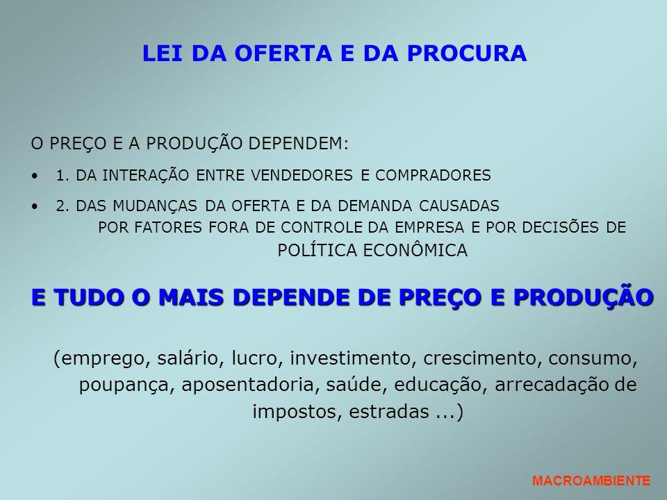 LEI DA OFERTA E DA PROCURA