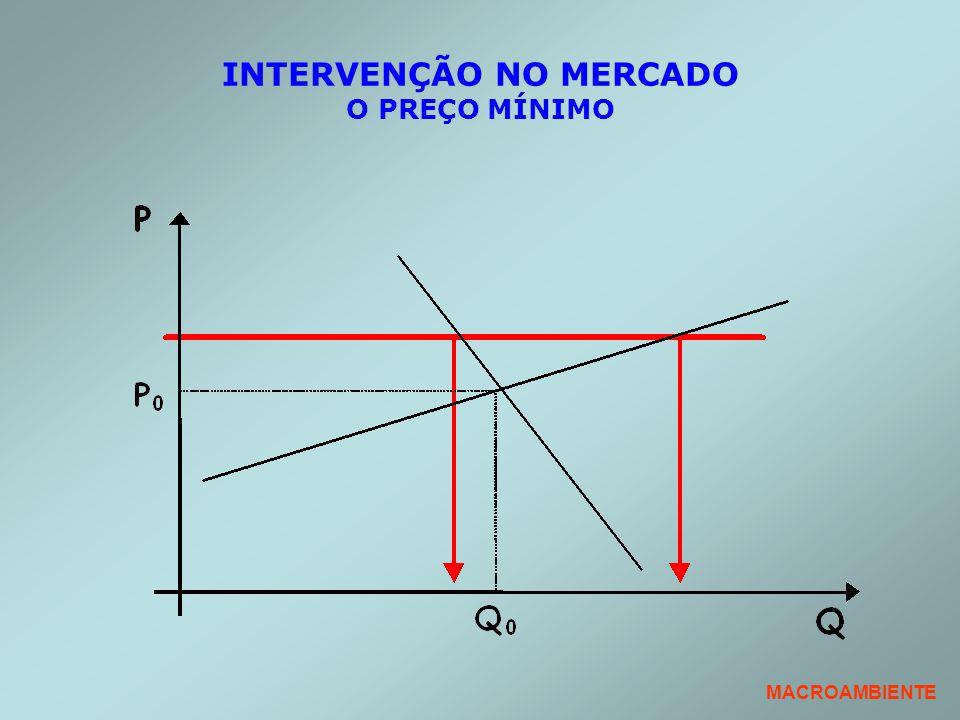 INTERVENÇÃO NO MERCADO O PREÇO MÍNIMO