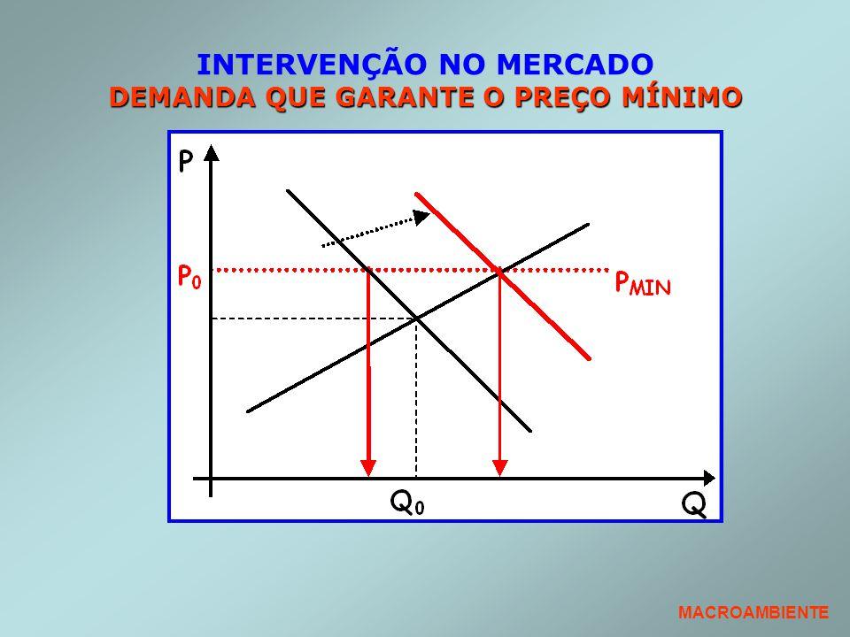 INTERVENÇÃO NO MERCADO DEMANDA QUE GARANTE O PREÇO MÍNIMO