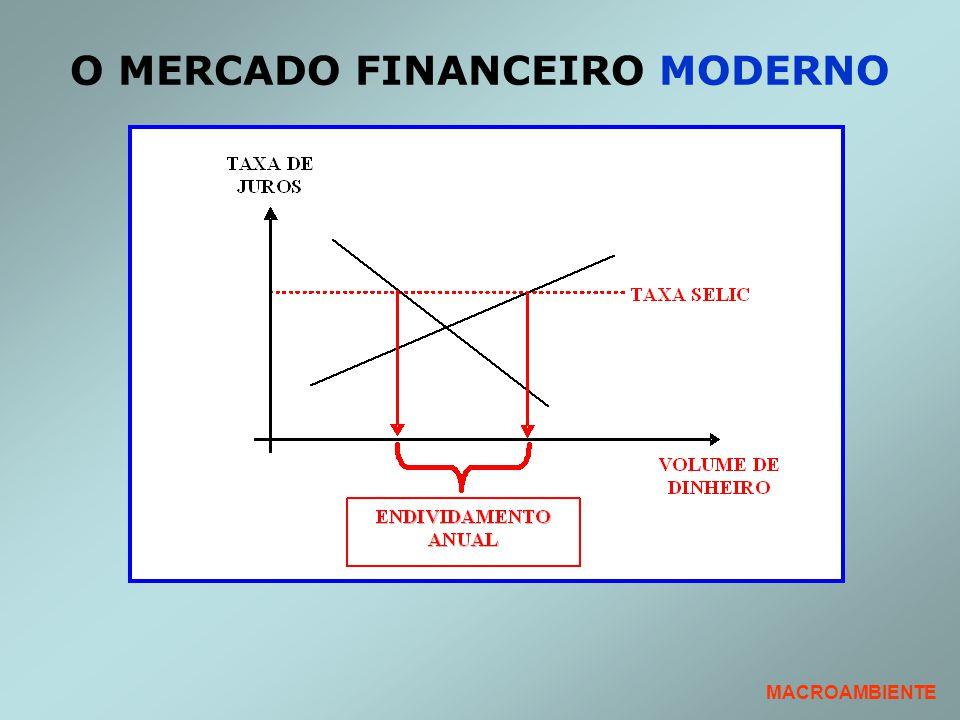 O MERCADO FINANCEIRO MODERNO