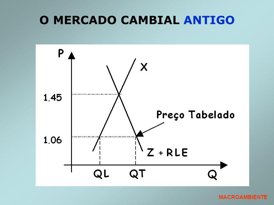 O MERCADO CAMBIAL ANTIGO