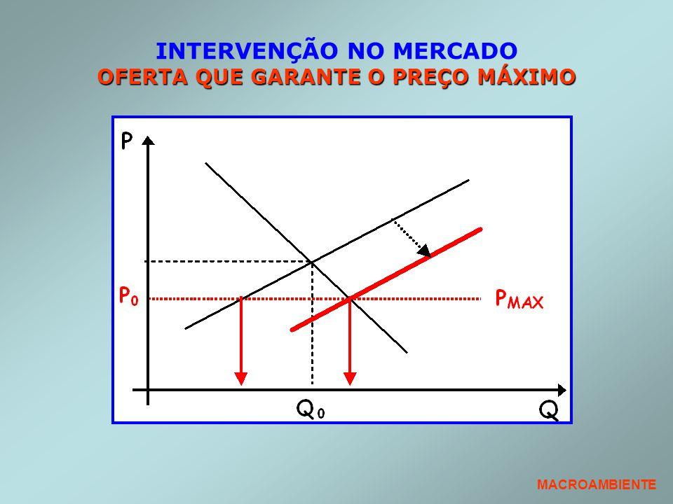 INTERVENÇÃO NO MERCADO OFERTA QUE GARANTE O PREÇO MÁXIMO