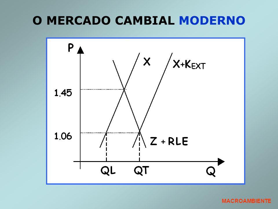O MERCADO CAMBIAL MODERNO