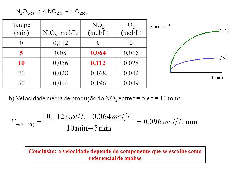 b) Velocidade média de produção do NO2 entre t = 5 e t = 10 min: